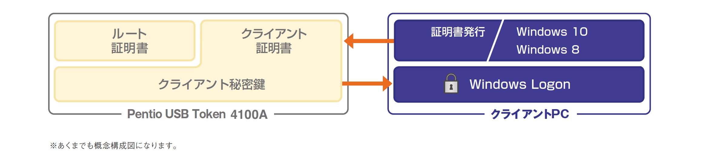 化 ハードディスク 暗号